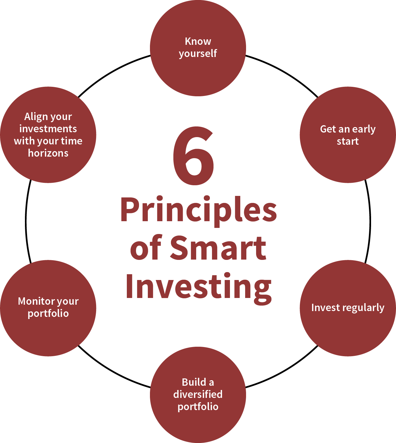 6 Principles of Smart Investing